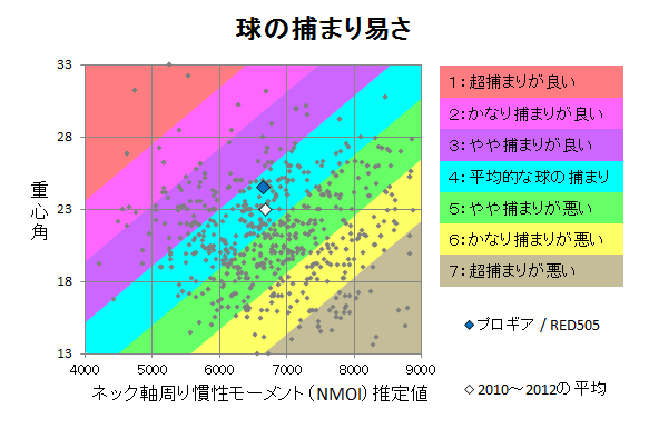 プロギア / RED505 球の捕まり