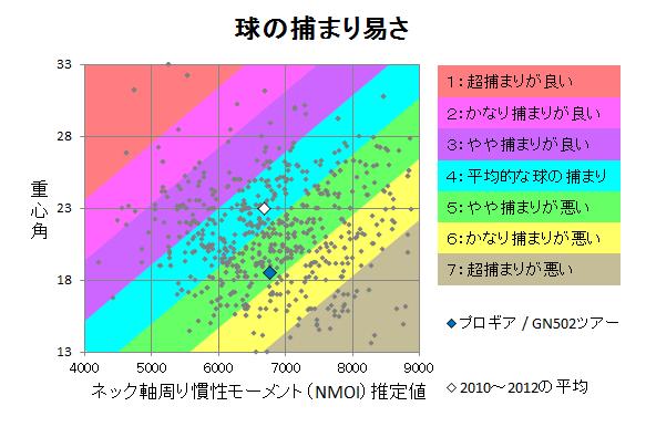 プロギア / GN502ツアー 球の捕まり
