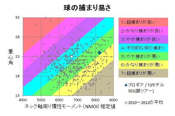 プロギア / T3モデル501(銀ツアー) 球の捕まり