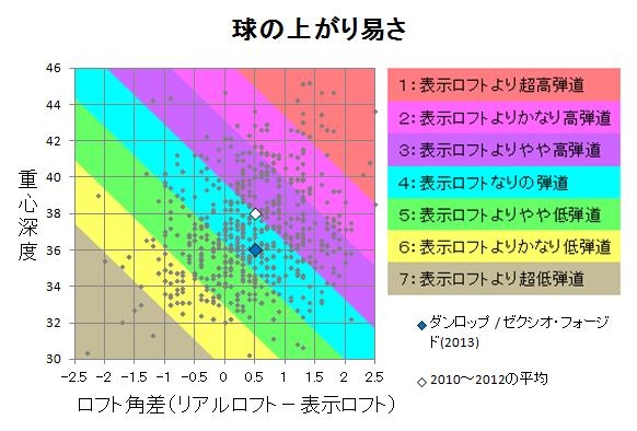 ダンロップ / ゼクシオ・フォージド(2013) 球の上がり易さ