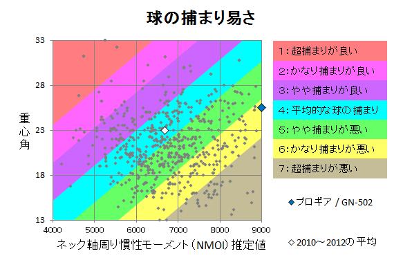 プロギア / GN-502 球の捕まり
