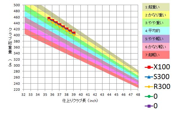 トゥルーテンパー / Dynalite Gold XP