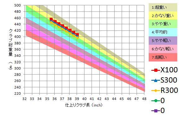 トゥルーテンパー / Dynamic Gold XP