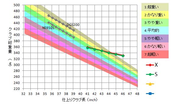 グラファイト・デザイン / Tour AD DJ-8