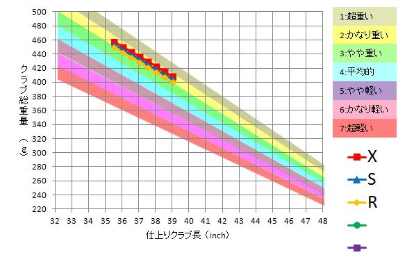 日本シャフト / N.S.Pro 1050GH
