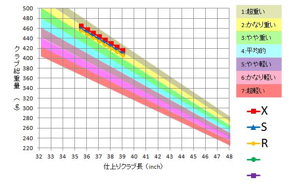 日本シャフト / N.S.Pro 1150GH TOUR