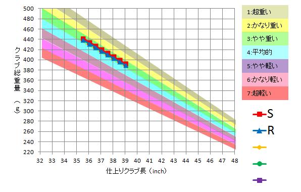 日本シャフト / N.S.Pro 950GH HT
