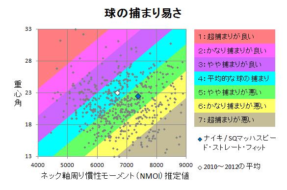 ナイキ / SQマッハスピード・ストレート・フィット 球の捕まり